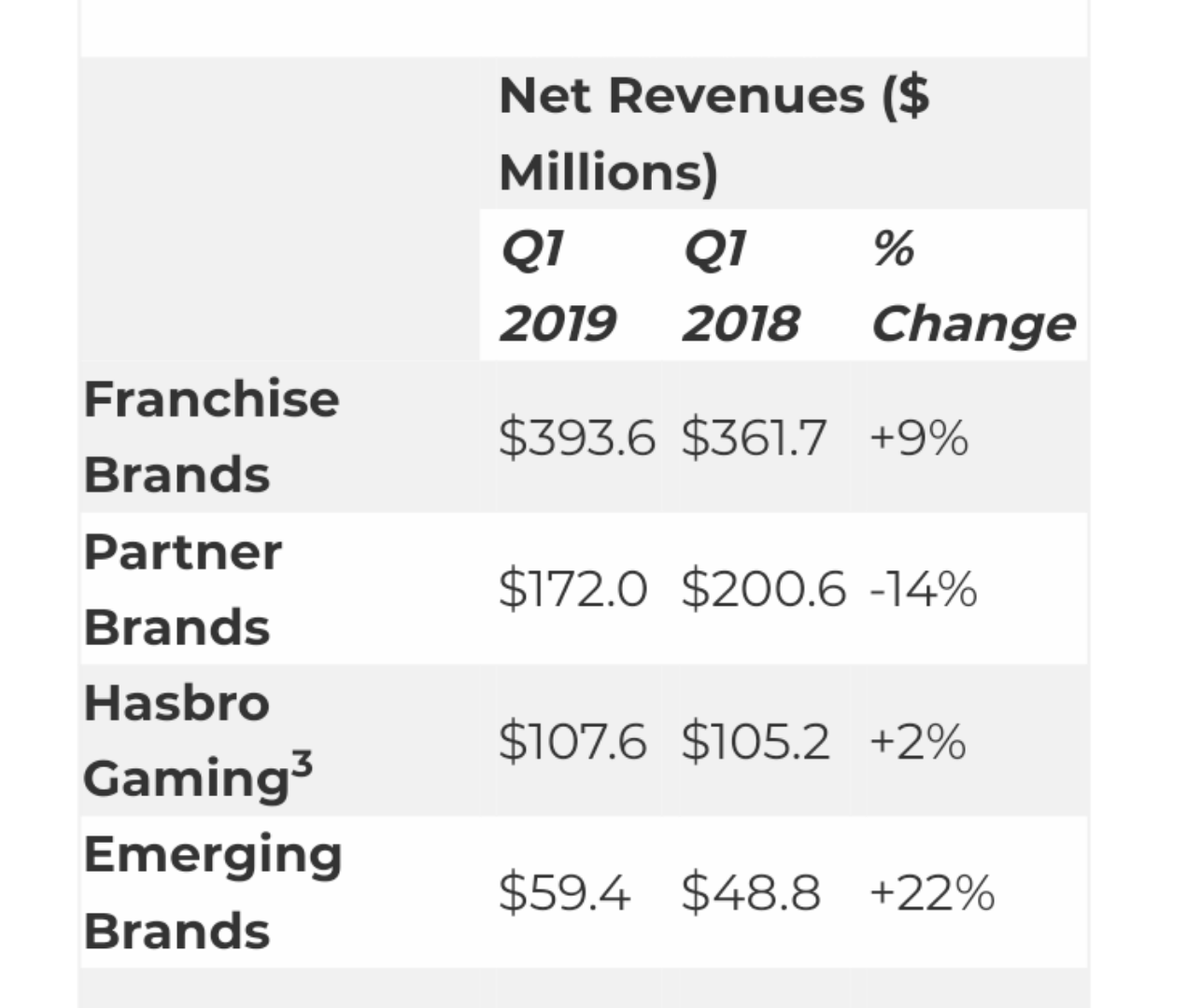 Transformers News: Transformers is one of the main Hasbro Brands with Revenue Gains in First Quarter 2019