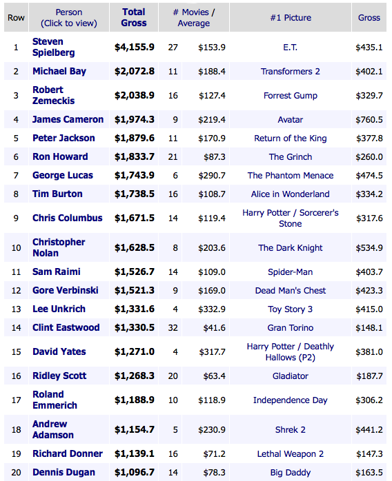 Transformers News: Michael Bay Second Highest Grossing Director