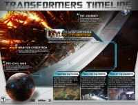 Transformers: Fall of Cybertron Timeline